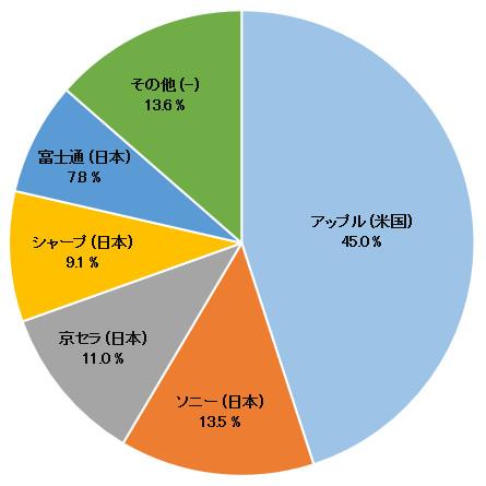 日本におけるスマートフォン出荷台数ベースのメーカー・ランキングの円グラフの画像