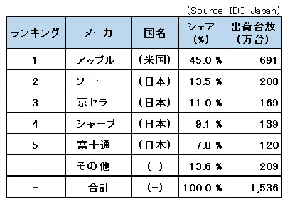 日本におけるスマートフォン出荷台数ベースのメーカー・ランキングの表の画像