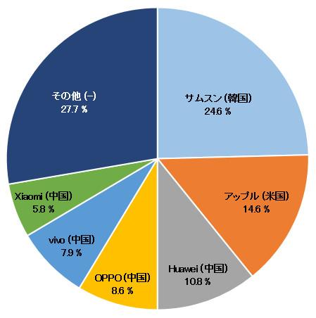 世界におけるスマートフォン出荷台数ベースのメーカー・ランキングの円グラフの画像