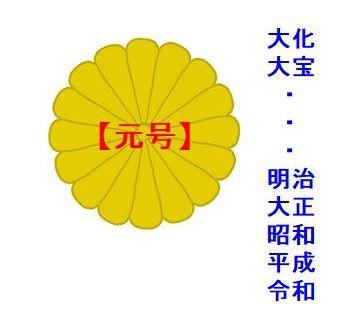 日本における「元号」のあれこれを示す画像