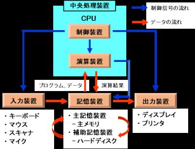 「パソコンの五大装置(機能)」を示した図画像