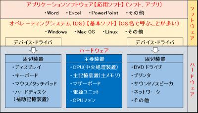 「パソコンの構成(ハードウェアとソフトウェア)」を示した表画像