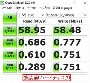 ノートパソコンにおける「CrystalDiskMark 6」によるハードディスクの読取・書込速度測定結果画像