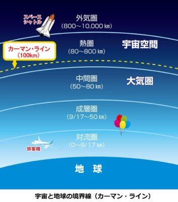 地表から宇宙までの構成図