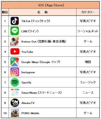 iOS (App Store) アプリランキング表の画像